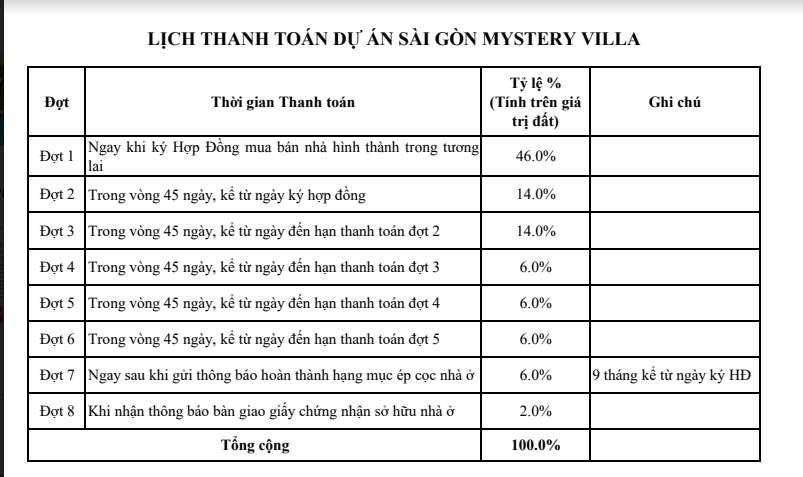 phuong-thuc-thanh-toan-du-an-dat-nen-quan-2-saigon-mystery-villa