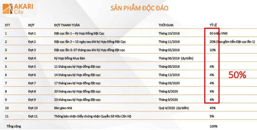 phuong-thuc-thanh-toan-can-ho-akira