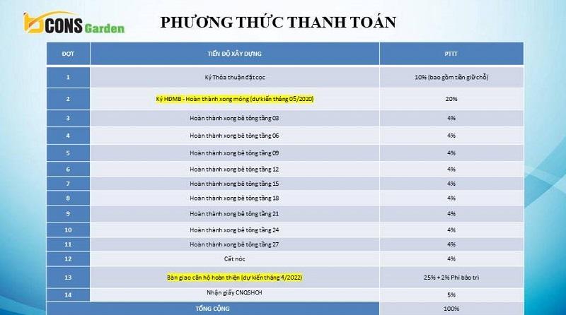 phuong-thuc-thanh-toan-can-ho-bcons-garden